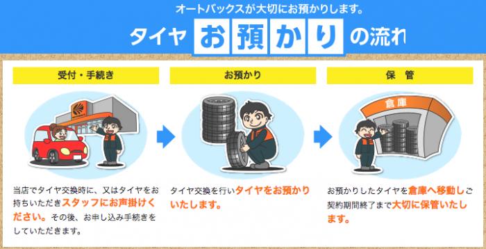 オートバックスのタイヤ保管サービス