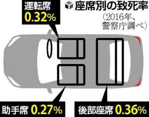 座席別の致死率